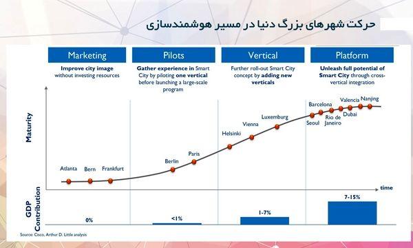 نقشه راهِ هوشمندسازی شهرهای بزرگ دنیا و جایگاه تهران