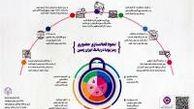 معرفی سامانه هریم بانک ایران زمین(هدایت رمز دوم یکبار مصرف)