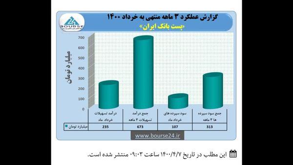 تراز مثبت پست بانک ایران در سه ماهه سال ۱۴۰۰